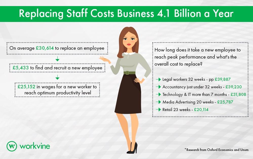 infographic,employee retention, workvine, employee engagement